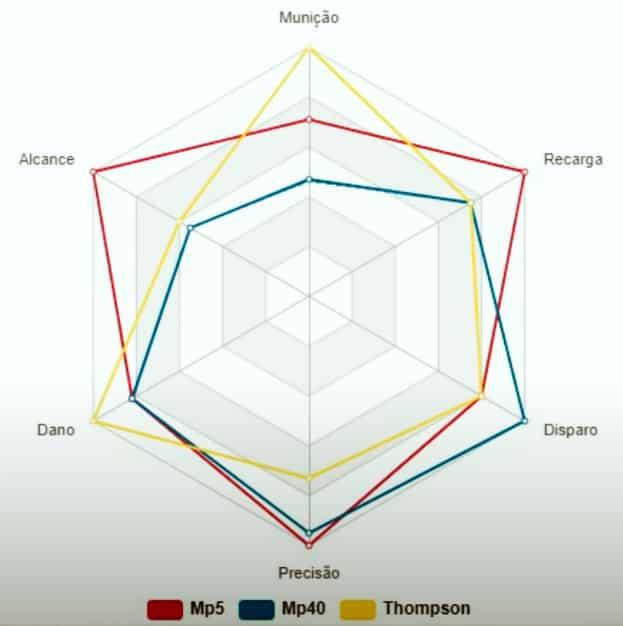 UMP vs MP40 vs Thompson: Comparação das melhores Submetralhadoras do free fire