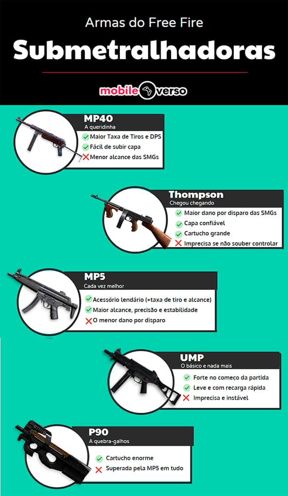 Infográfico ilustrativo das principais Submetralhadoras do Free Fire